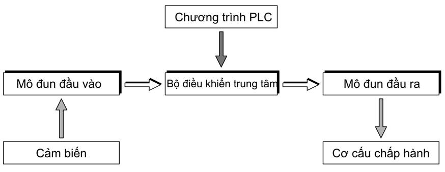 Nguyên lý hoạt động của tủ điện PLC